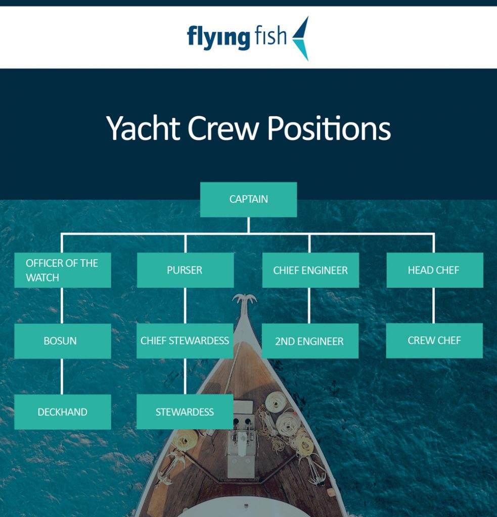 Yacht Crew Positions